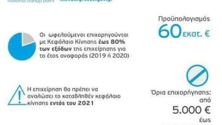 """""""Άνοιξε"""" η πλατφόρμα για τις αιτήσεις χρηματοδότησης των startups του """"Elevate Greece"""""""